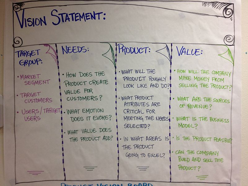 The Product Vision Statement When The Vision Becomes