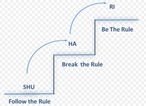 rule steps